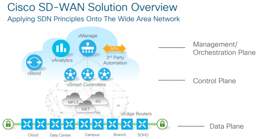 Cisco SD_WAN2